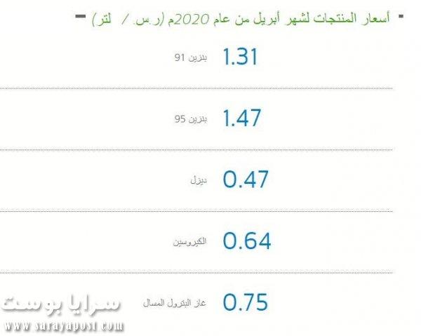 أسعار البنزين في السعودية 2020