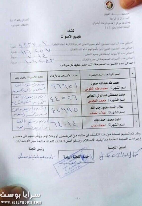 نتيجة انتخابات مجلس النواب 2020 دائرة أبشواي
