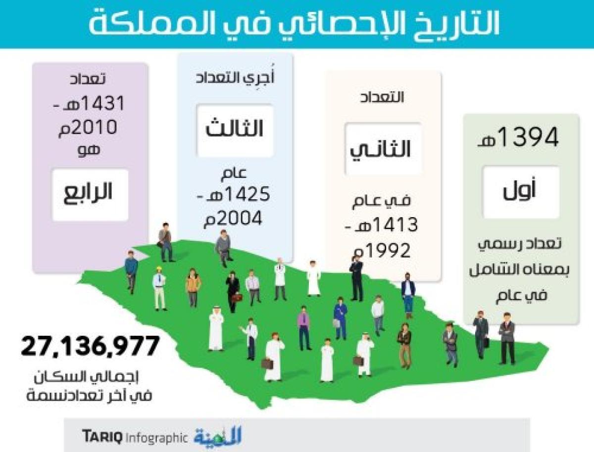 رابط الترشيح للتعداد السكاني 2021 وشروط التسجيل للقوى العاملة