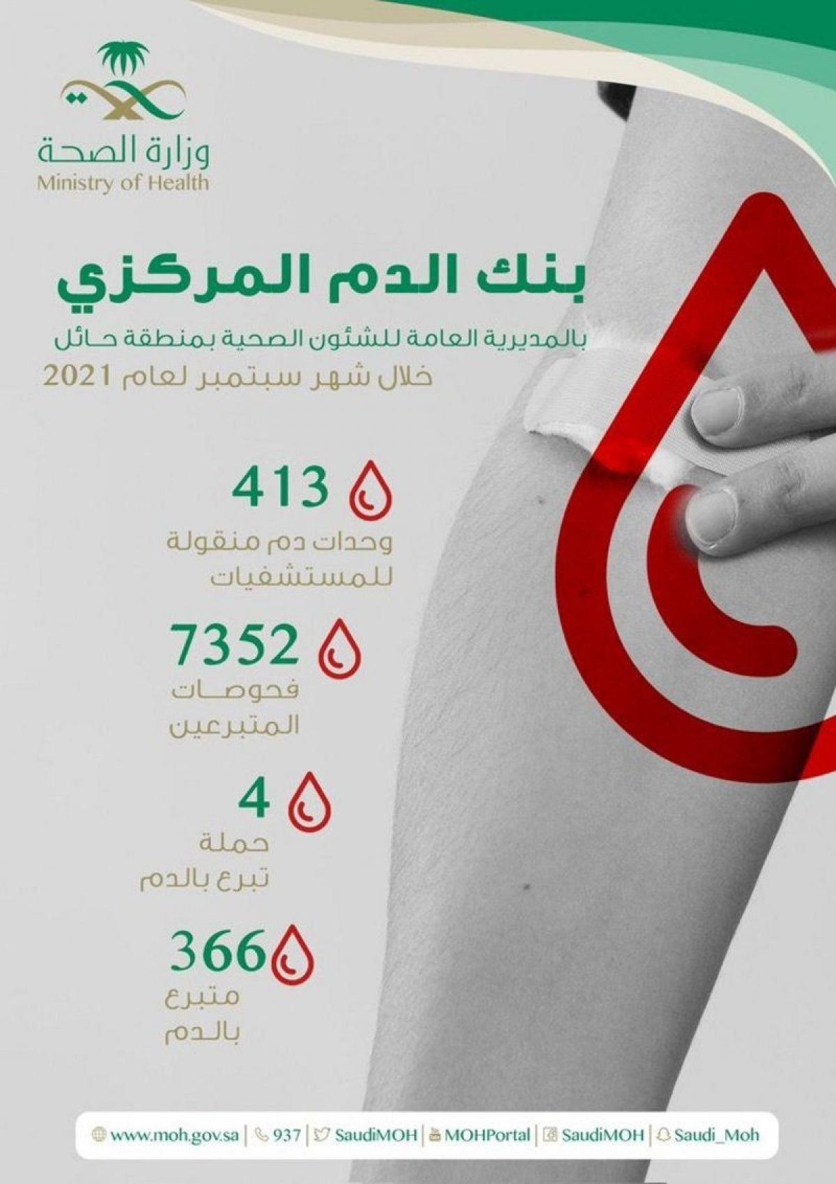 حائل.. بنك الدم يجري 7352 فحصاً مخبرياً لمتبرعين في سبتمبر