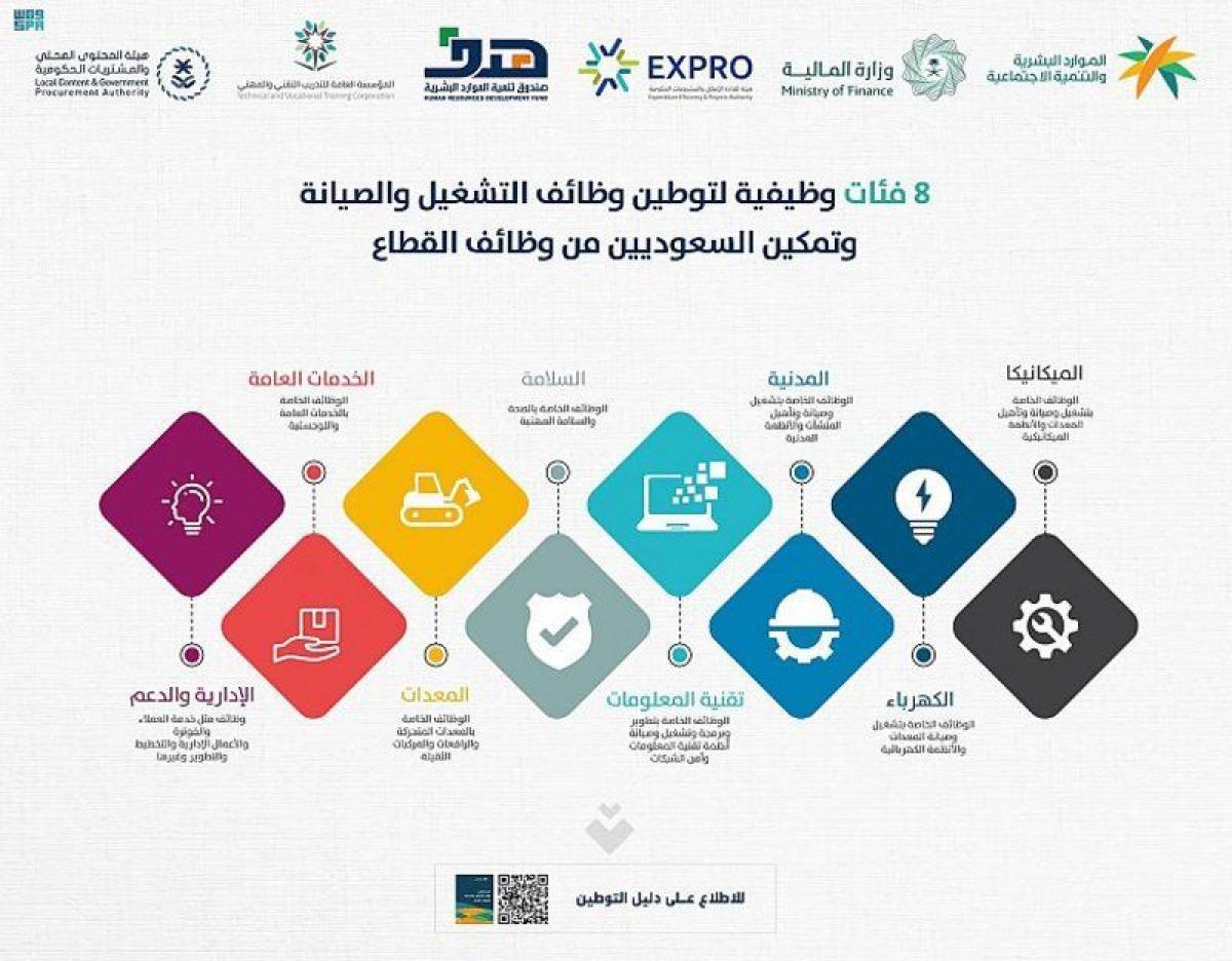8 فئات وظيفية لتوطين قطاع التشغيل والصيانة وتمكين السعوديين